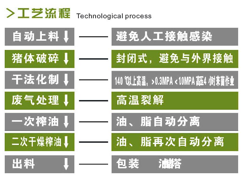 亚虎国际老虎机APP类污处理亚虎官方平台
